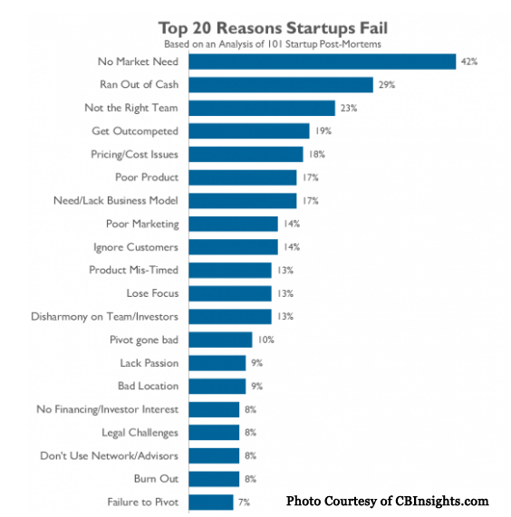 top 20 reasons for startup failure
