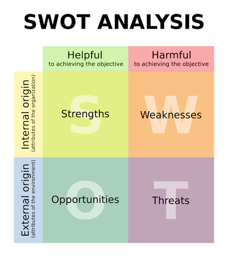 SWOT analysis infographic showing strengths, opportunities, weaknesses, and threats