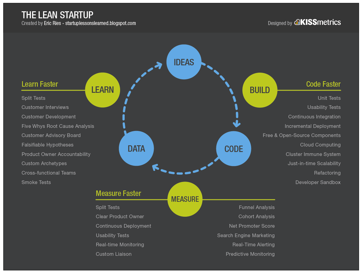 This lean startup methodology enables startups to reach product-market fit