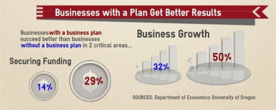 Businesses with a plan get more funding - executive summary for startups