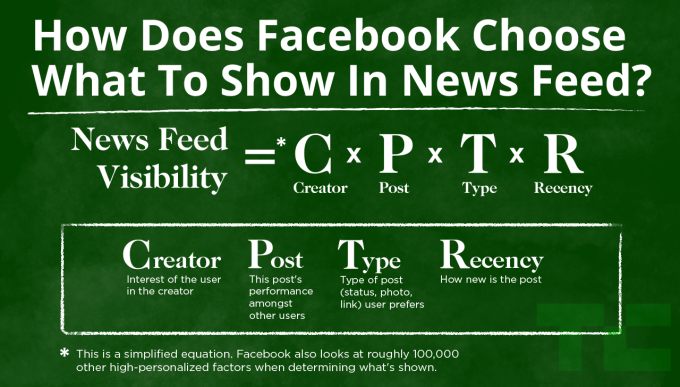 facebook news feed algorithm for free facebook marketing strategies