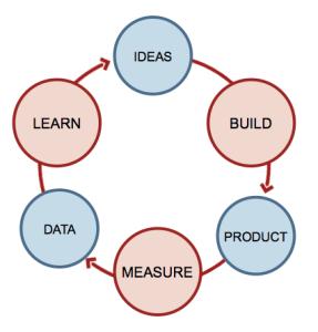 lean startup feedback loop
