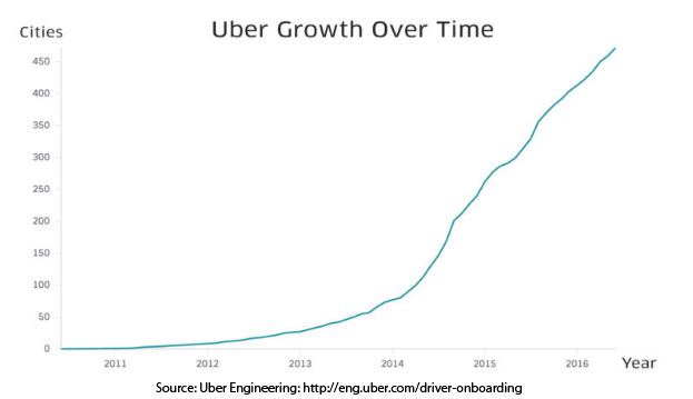 Uber Growth Over Time - Startup Idea Validation Case Study