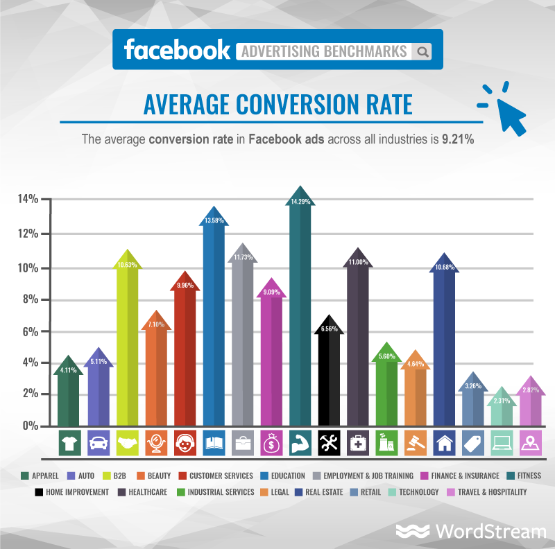 Facebook ads average conversion rate infographic