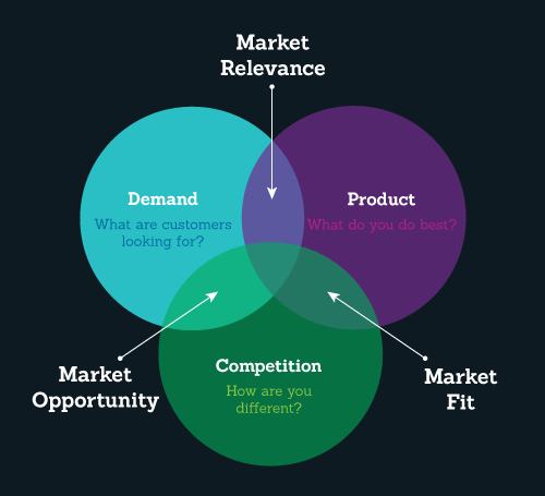 product-market fit model