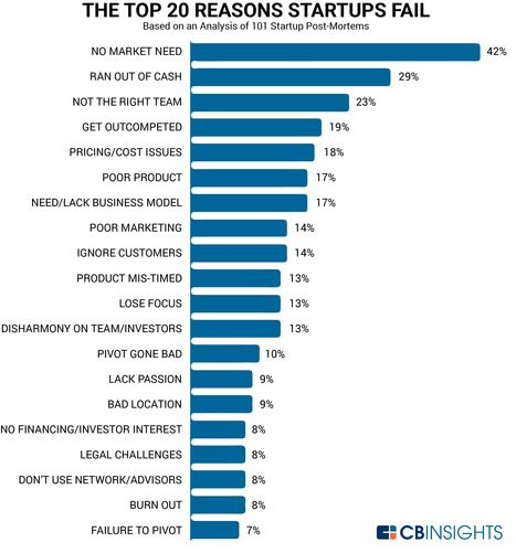 startup failure - the top 20 reasons why startups fail from cb insights. 1) No Market Need (42%) 2) Ran Out Of Cash (29%) 3) Not the Right Team (23%) 4) Got Outcompeted (19%) 5) Pricing/Cost Issues (18%) 6) Poor Product (17%) 7) Need/Lack a Business Model (17%) 8) Poor Marketing (14%) 9) Ignored Customers (14%) 10) Product Mis-Timed (13%) 11) Lose Focus (13%) 12) Disharmony on Team/Investors (13%) 13) Pivot Gone Bad (10%) 14) Lack Passion (9%) 15) Bad Location (9%) 16) No Financing/Investor Interest (8%) 17) Legal Challenges (8%) 18) Don't Use Network/Advisors (8%) 19) Burn Out (8%) 20) Failure to Pivot (7%)