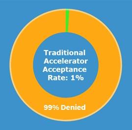 Accelerator acceptance rate donut2