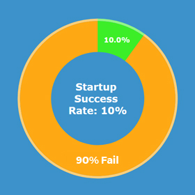 startup success rate and startup failure rate