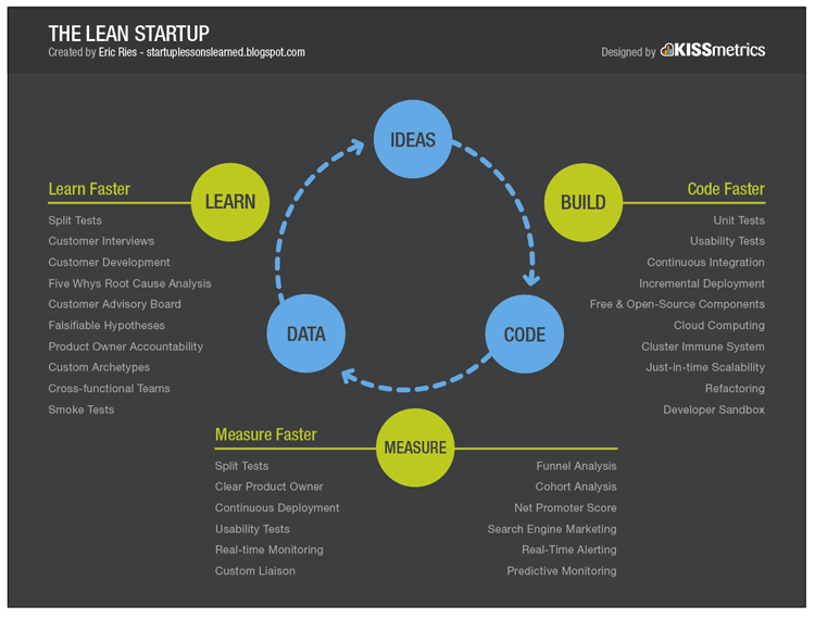 lean startup methodology; how to start a startup