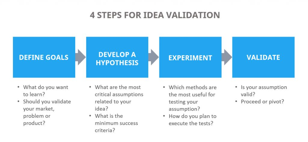 4 steps for startup idea validation: 1) define goals; 2) develop a hypothesis; 3) experiment; 4) validate